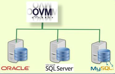 Overmon et la supervision de bases de données : adoptez une approche business !
